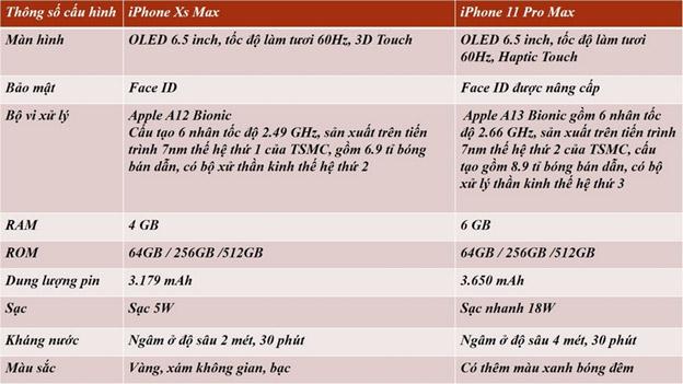Thông số iPhone Xs Max và iPhone 11 Pro Max.