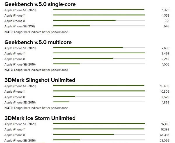 So sánh hiệu năng với các đời iPhone khác