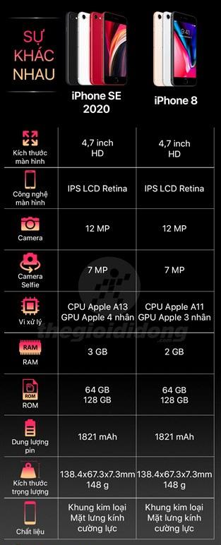 So sánh iPhone 8 và iPhone SE